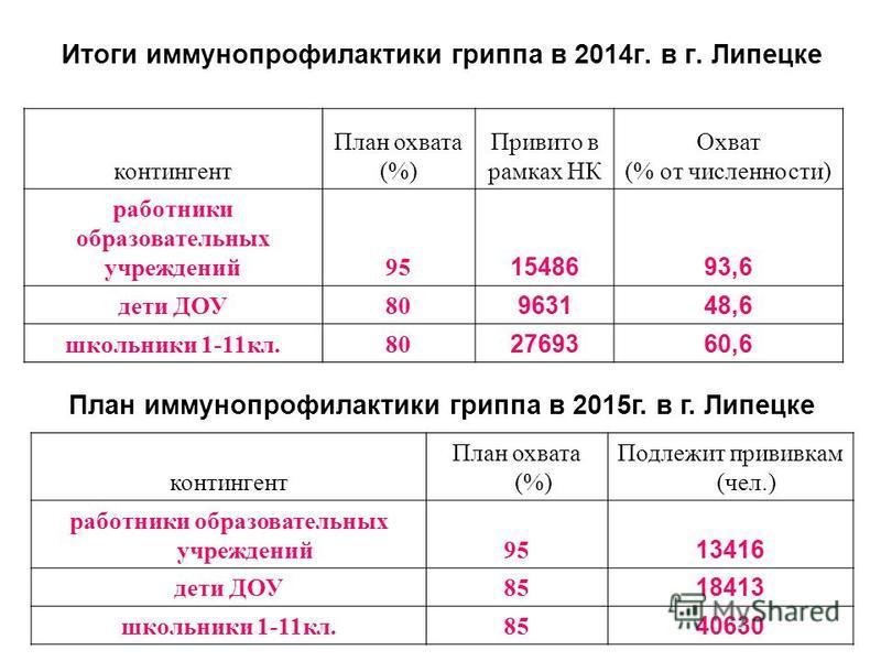 Итоги иммунопрофилактики гриппа в 2014 г. в г. Липецке контингент План охвата (%) Привито в рамках НК Охват (% от численности) работники образовательных учреждений 95 1548693,6 дети ДОУ80 963148,6 школьники 1-11 кл.80 2769360,6 контингент План охвата