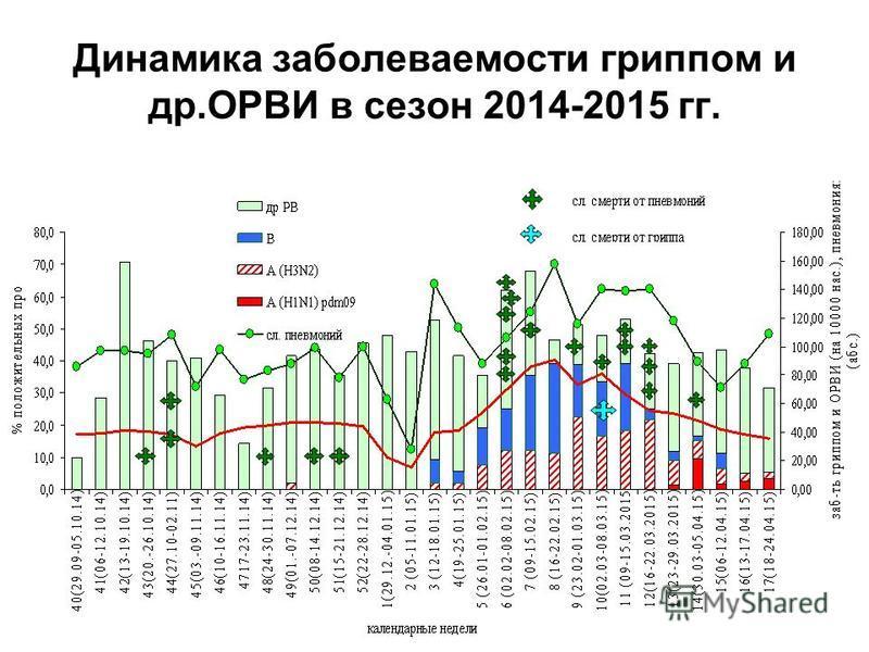 Динамика заболеваемости гриппом и др.ОРВИ в сезон 2014-2015 гг.