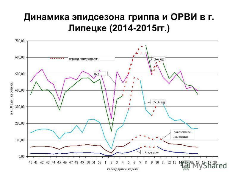 Динамика эпидсезона гриппа и ОРВИ в г. Липецке (2014-2015 гг.)