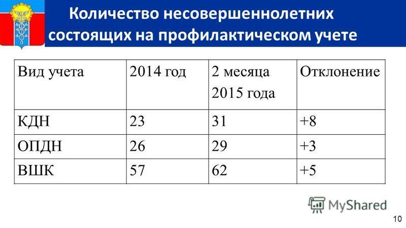 10 Количество несовершеннолетних состоящих на профилактическом учете Вид учета 2014 год 2 месяца 2015 года Отклонение КДН2331+8 ОПДН2629+3 ВШК5762+5