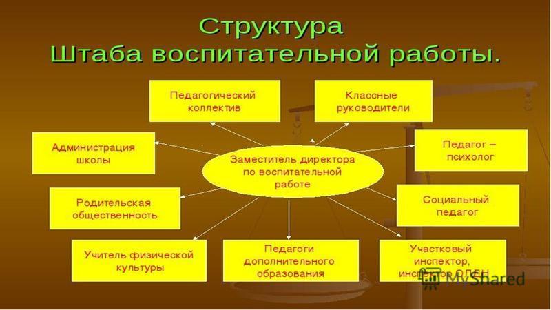 Деятельность штабов воспитательной работы