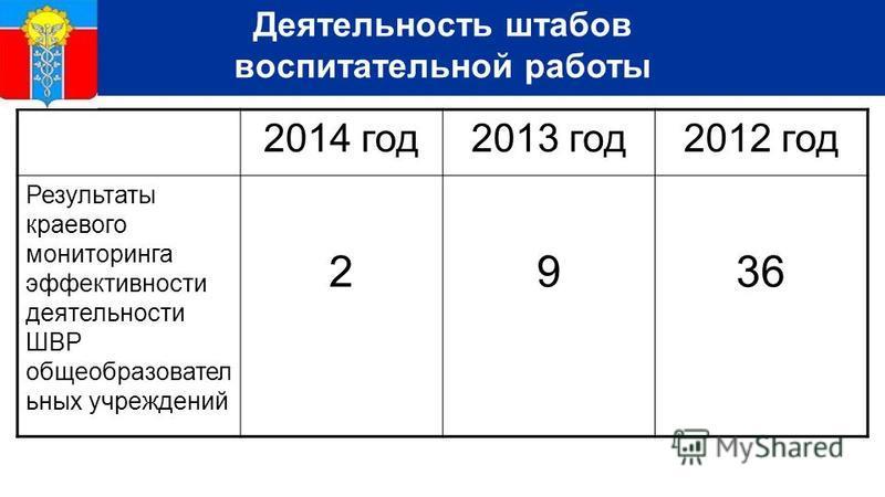 Деятельность штабов воспитательной работы 2014 год 2013 год 2012 год Результаты краевого мониторинга эффективности деятельности ШВР общеобразовательных учреждений 2936