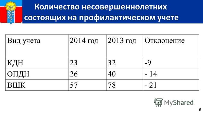 9 Количество несовершеннолетних состоящих на профилактическом учете Вид учета 2014 год 2013 год Отклонение КДН2332-9-9 ОПДН2640- 14 ВШК5778- 21