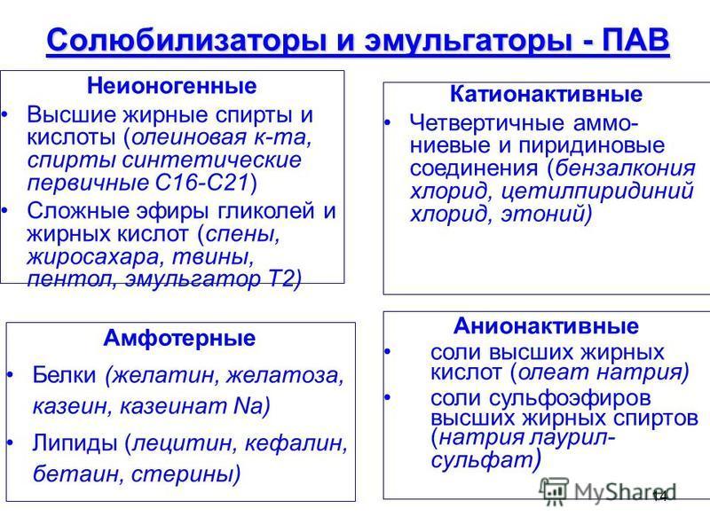 14 Солюбилизаторы и эмульгаторы - ПАВ Катионактивные Четвертичные аммониевые и пиридиновые соединения (бензалкония хлорид, цетилпиридиний хлорид, этоний) Анионактивные соли высших жирных кислот (олеат натрия) соли сульфоэфиров высших жирных спиртов (