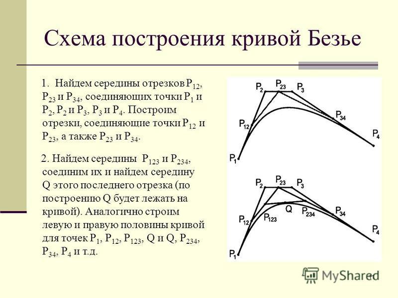 11 Схема построения кривой Безье 1. Найдем середины отрезков P 12, P 23 и P 34, соединяющих точки P 1 и P 2, P 2 и P 3, P 3 и P 4. Построим отрезки, соединяющие точки P 12 и P 23, а также P 23 и P 34. 2. Найдем середины P 123 и P 234, соединим их и н
