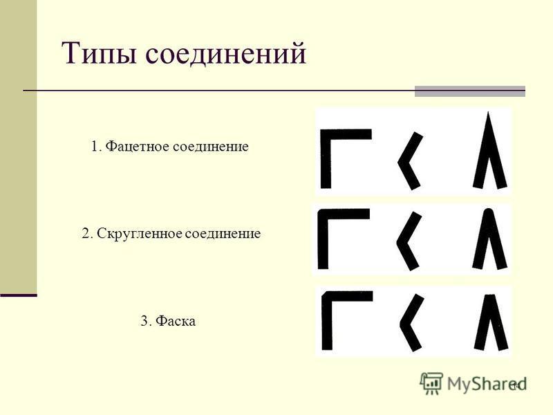 14 Типы соединений 1. Фацетное соединение 2. Скругленное соединение 3. Фаска