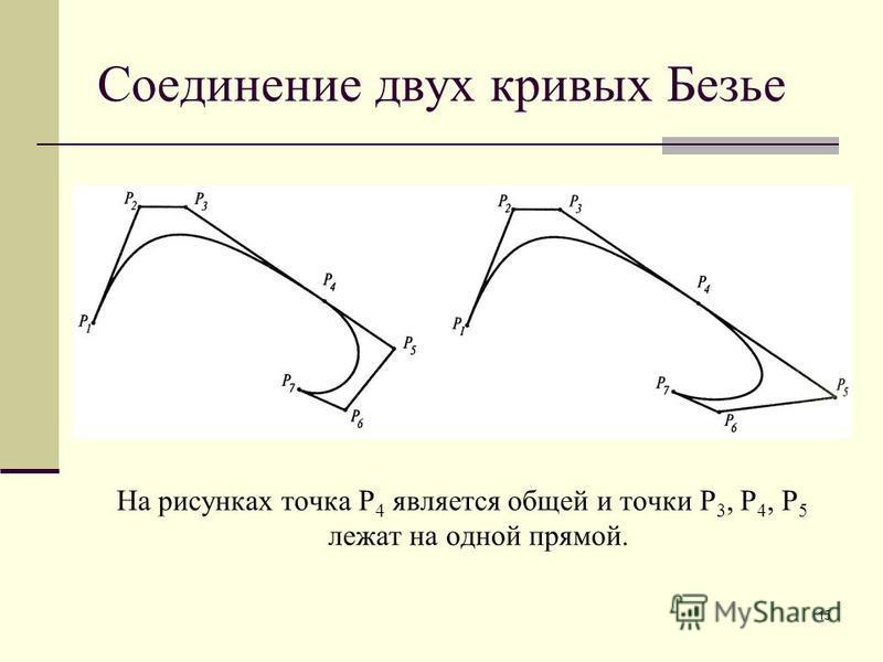 15 Соединение двух кривых Безье На рисунках точка P 4 является общей и точки P 3, P 4, P 5 лежат на одной прямой.