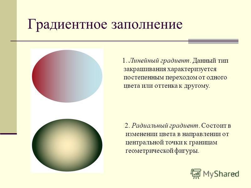 17 Градиентное заполнение 1. Линейный градиент. Данный тип закрашивания характеризуется постепенным переходом от одного цвета или оттенка к другому. 2. Радиальный градиент. Состоит в изменении цвета в направлении от центральной точки к границам геоме