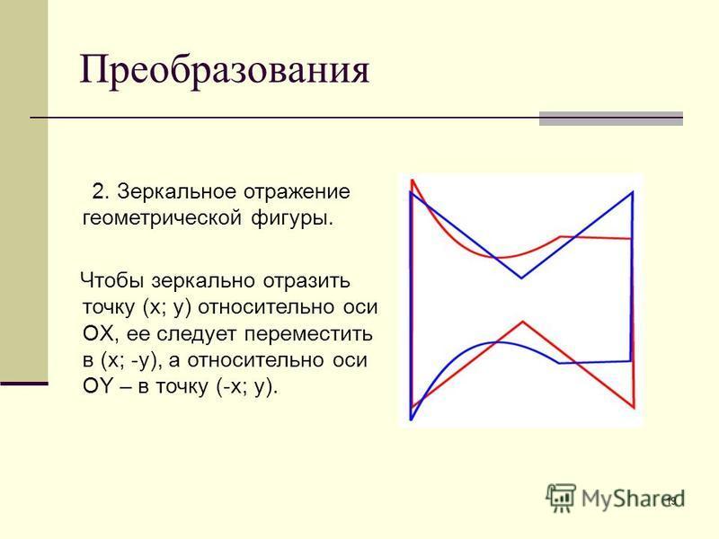 19 Преобразования 2. Зеркальное отражение геометрической фигуры. Чтобы зеркально отразить точку (x; y) относительно оси OX, ее следует переместить в (x; -y), а относительно оси OY – в точку (-x; y).