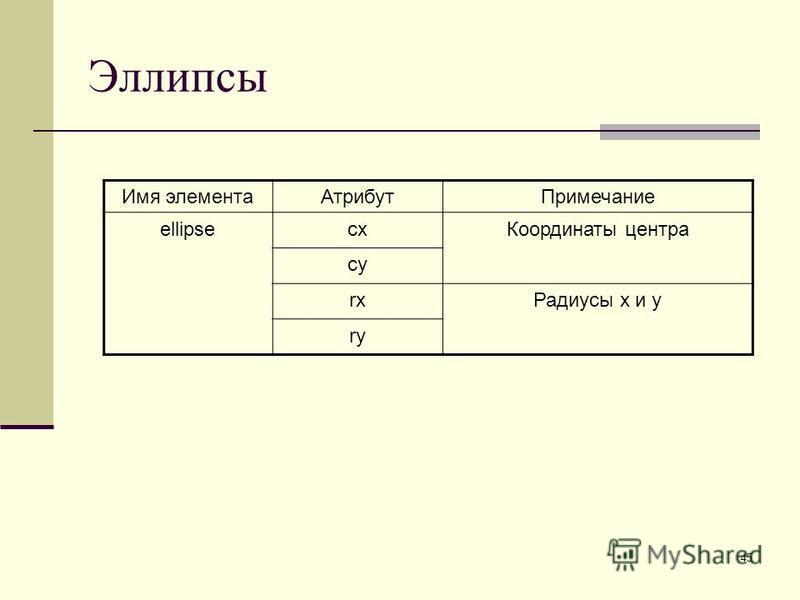 45 Эллипсы Имя элемента АтрибутПримечание ellipsecx Координаты центра cy rx Радиусы x и y ry