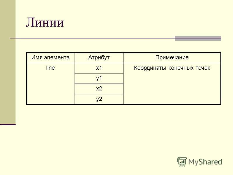46 Линии Имя элемента АтрибутПримечание linex1Координаты конечных точек y1 x2 y2