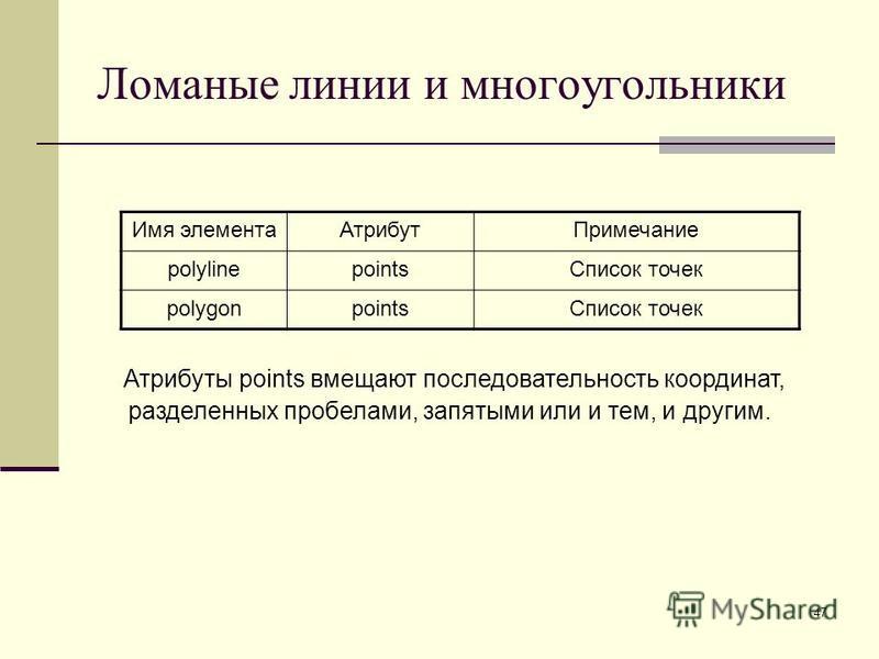 47 Ломаные линии и многоугольники Имя элемента АтрибутПримечание polylinepoints Список точек polygonpoints Список точек Атрибуты points вмещают последовательность координат, разделенных пробелами, запятыми или и тем, и другим.