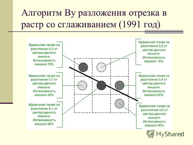 7 Алгоритм Ву разложения отрезка в растр со сглаживанием (1991 год)