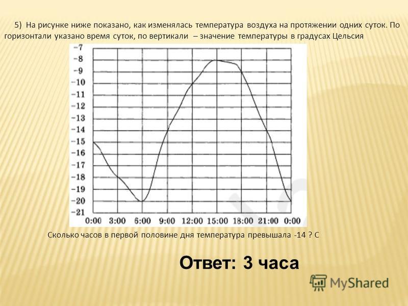 5) На рисунке ниже показано, как изменялась температура воздуха на протяжении одних суток. По горизонтали указано время суток, по вертикали – значение температуры в градусах Цельсия Сколько часов в первой половине дня температура превышала -14 ? C От