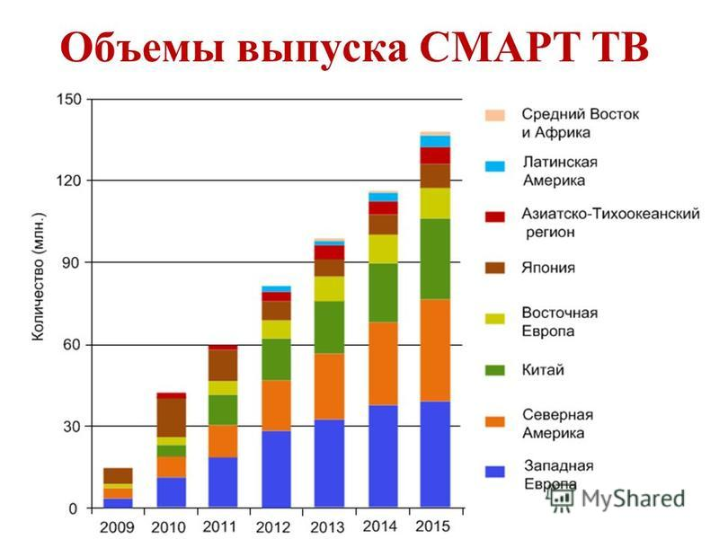 Объемы выпуска СМАРТ ТВ