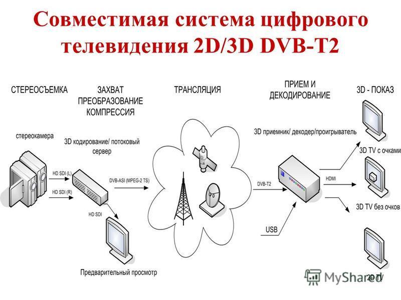 Совместимая система цифрового телевидения 2D/3D DVB-T2