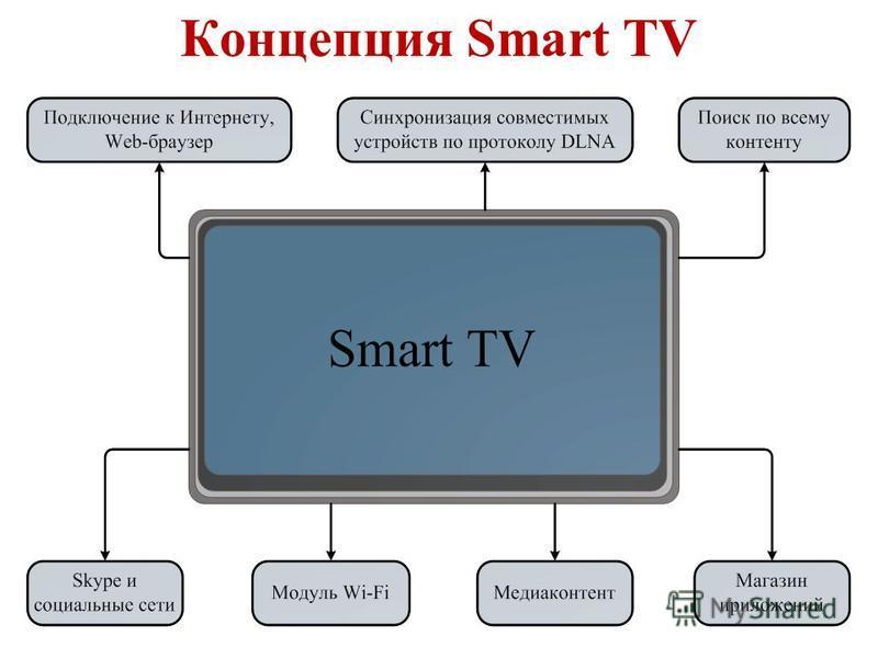 Концепция Smart TV