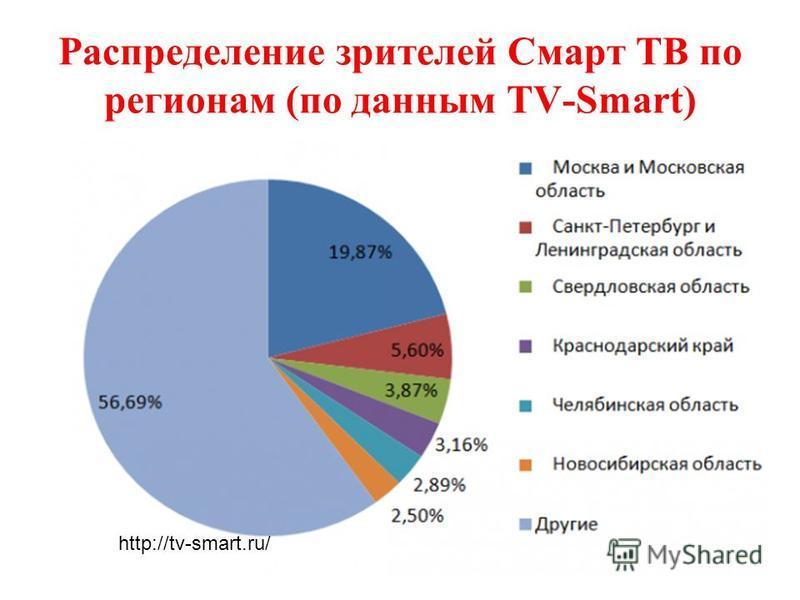 Распределение зрителей Смарт ТВ по регионам (по данным TV-Smart) http://tv-smart.ru/