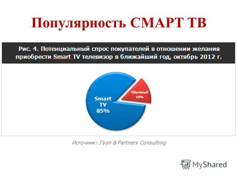 Популярность СМАРТ ТВ