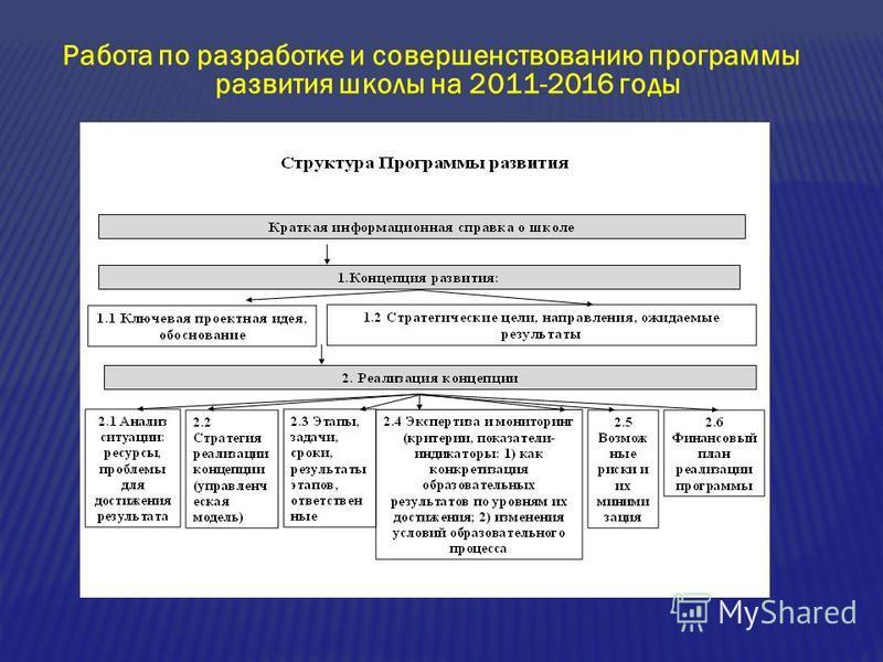 Работа по разработке и совершенствованию программы развития школы на 2011-2016 годы
