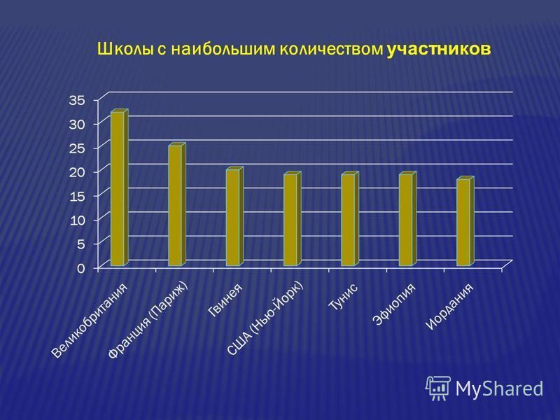 Школы с наибольшим количеством участников