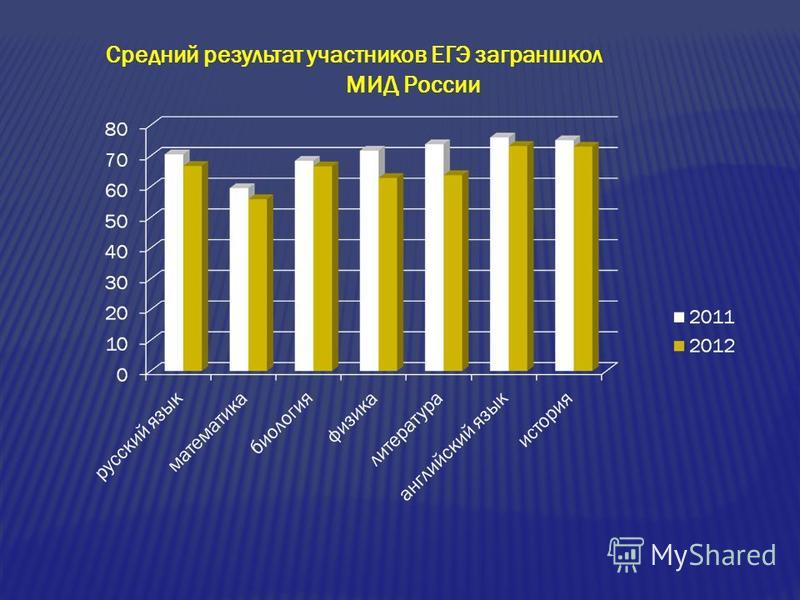 Средний результат участников ЕГЭ заграншкол МИД России