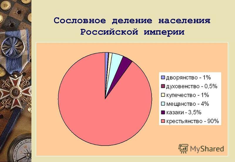 Сословное деление населения Российской империи