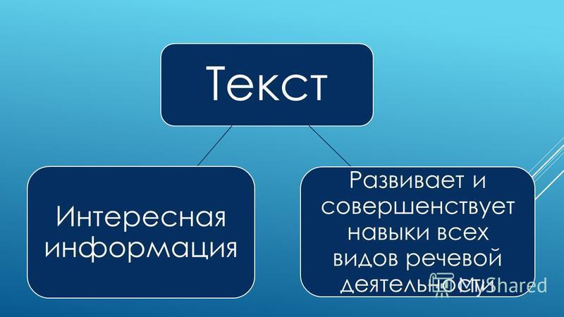 Текст Развивает и совершенствует навыки всех видов речевой деятельности Интересная информация