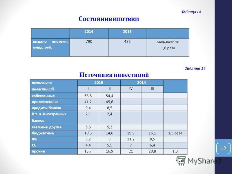 Таблица 14 Состояние ипотеки 20142015 выдано ипотеки, млрд. руб. 790486 сокращение 1,6 раза 12 источники инвестиций 20152014 IIIIVIII собственные 58,854,4 привлеченные 41,245,6 кредиты банков 9,48,5 В т. ч. иностранных банков 2,12,4 заемные другие 5,