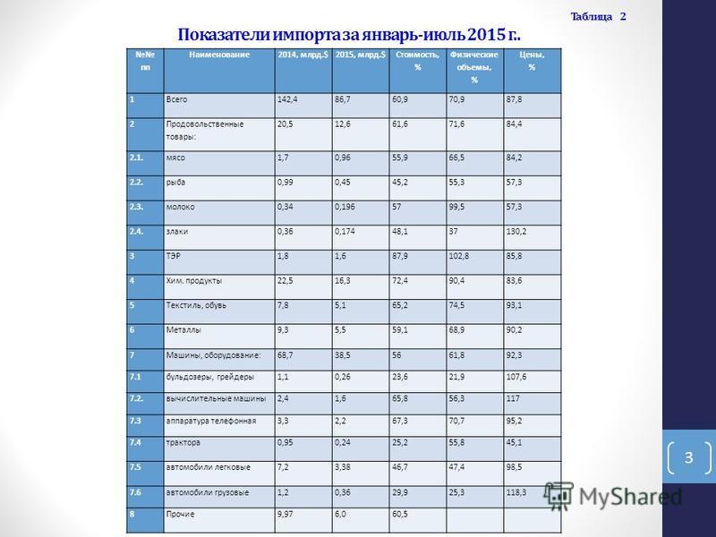 Таблица 2 Показатели импорта за январь-июль 2015 г.. пп Наименование 2014, млрд.$2015, млрд.$ Стоимость, % Физические объемы, % Цены, % 1 Всего 142,486,760,970,987,8 2 Продовольственные товары: 20,512,661,671,684,4 2.1. мясо 1,70,9655,966,584,2 2.2.