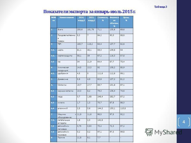 Таблица 3 Показатели экспорта за январь-июль 2015 г. пп Наименование 2014, млрд.$ 2015, млрд.$ Стоимость, % Физическ ие объемы, % Цены, % 1 Всего 255,6181,7871,1105,669,6 2 Продовольственны е товары 8,3784,290,388,8 3 ТЭР:183,7118,264,4107,762,8 3.1.