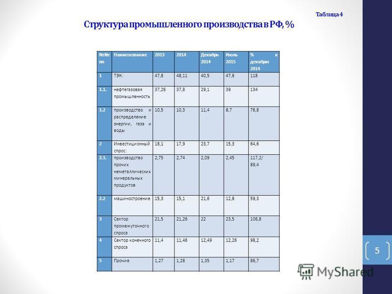 Таблица 4 Структура промышленного производства в РФ, % пп Наименование 20132014 Декабрь 2014 Июль 2015 % к декабрю 2014 1 ТЭК: 47,848,1140,547,8118 1.1. нефтегазовая промышленность 37,2637,829,139134 1.2 производство и распределение энергии, газа и в