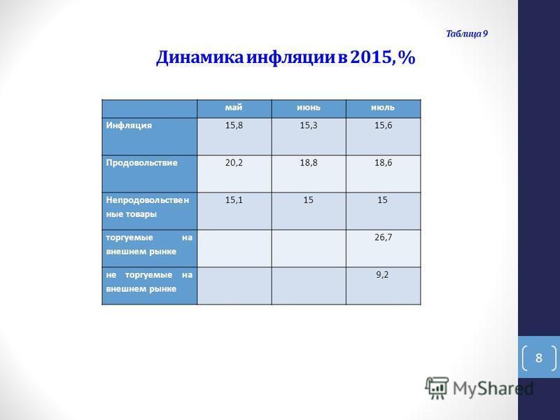 Таблица 9 Динамика инфляции в 2015, % май июнь июль Инфляция 15,815,315,6 Продовольствие 20,218,818,6 Непродовольствен ные товары 15,115 торгуемые на внешнем рынке 26,7 не торгуемые на внешнем рынке 9,2 8