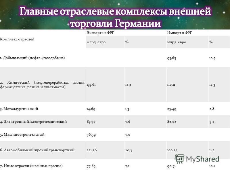 Комплекс отраслей Экспорт из ФРГИмпорт в ФРГ млрд. евро% % 1. Добывающий (нефть-/газодобыча) 93,6510,5 2. Химический (нефтьпереработка, химия, фармацевтика, резина и пластмассы) 133,6112,2110,1112,3 3. Металлургический 14,691,325,492,8 4. Электронный