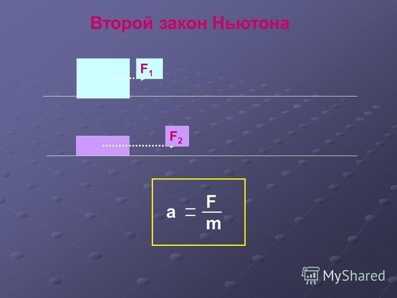 F1F1 F2F2 а FmFm Второй закон Ньютона