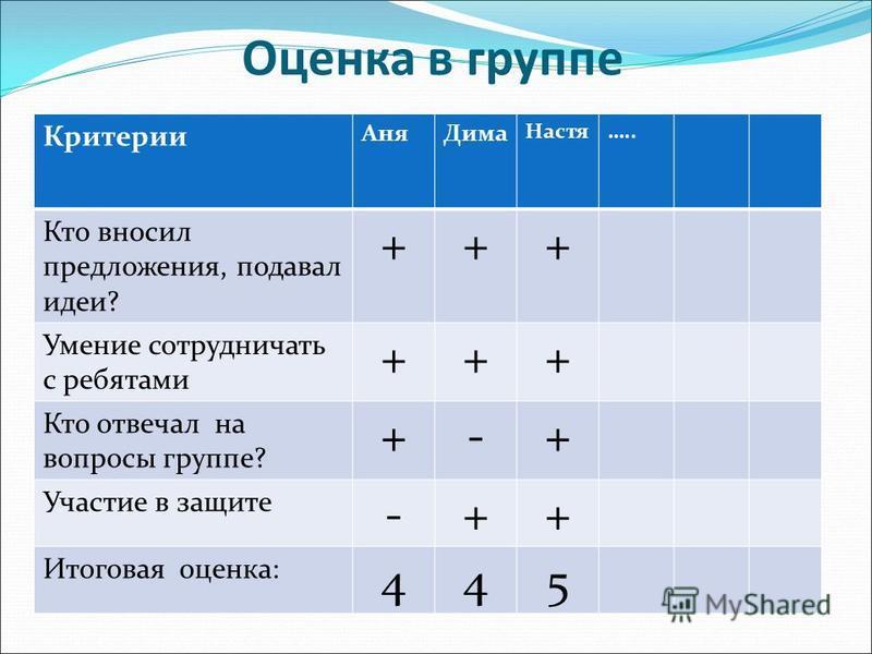 Оценка в группе Критерии Аня Дима Настя….. Кто вносил предложения, подавал идеи? +++ Умение сотрудничать с ребятами +++ Кто отвечал на вопросы группе? +-+ Участие в защите -++ Итоговая оценка: 445