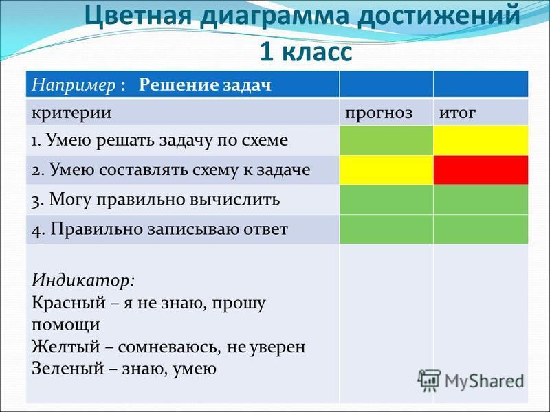 Цветная диаграмма достижений 1 класс Например : Решение задач критерии прогноз итог 1. Умею решать задачу по схеме 2. Умею составлять схему к задаче 3. Могу правильно вычислить 4. Правильно записываю ответ Индикатор: Красный – я не знаю, прошу помощи