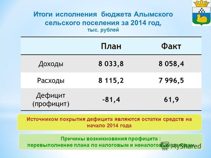 Источником покрытия дефицита являются остатки средств на начало 2014 года План Факт Доходы 8 033,88 058,4 Расходы 8 115,27 996,5 Дефицит (профицит) -81,461,9 Причины возникновения профицита : перевыполнение плана по налоговым и неналоговым доходам