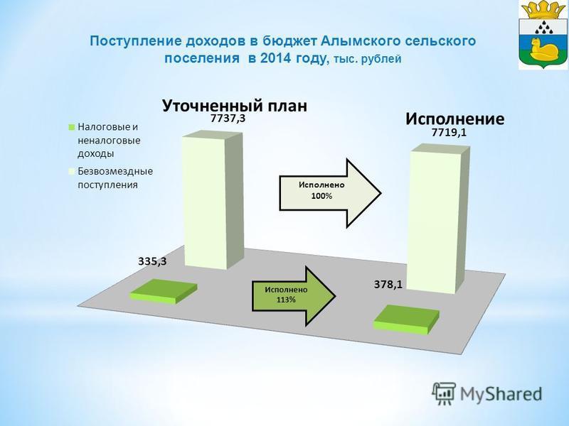 Поступление доходов в бюджет Алымского сельского поселения в 2014 году, тыс. рублей