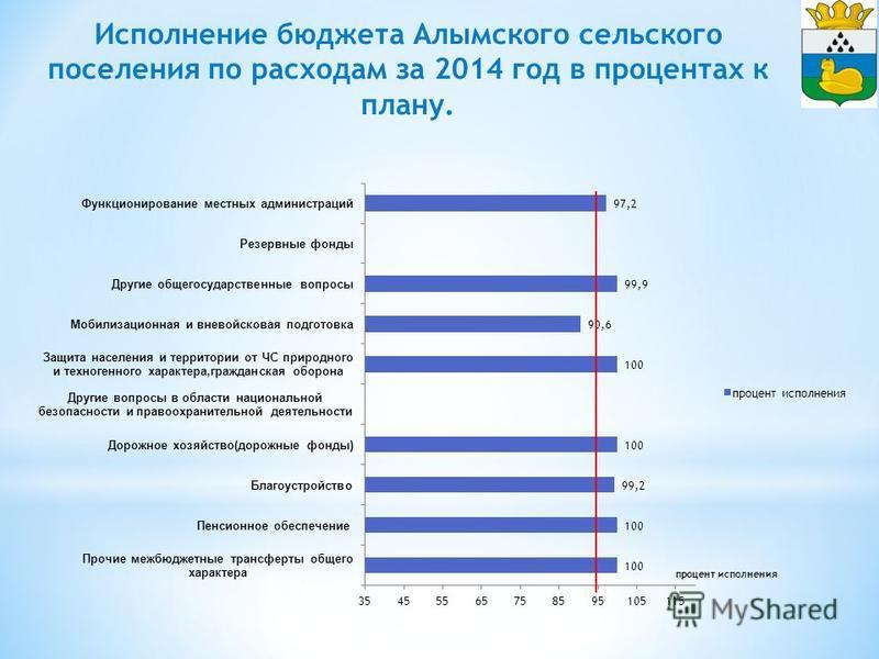 Исполнение бюджета Алымского сельского поселения по расходам за 2014 год в процентах к плану.