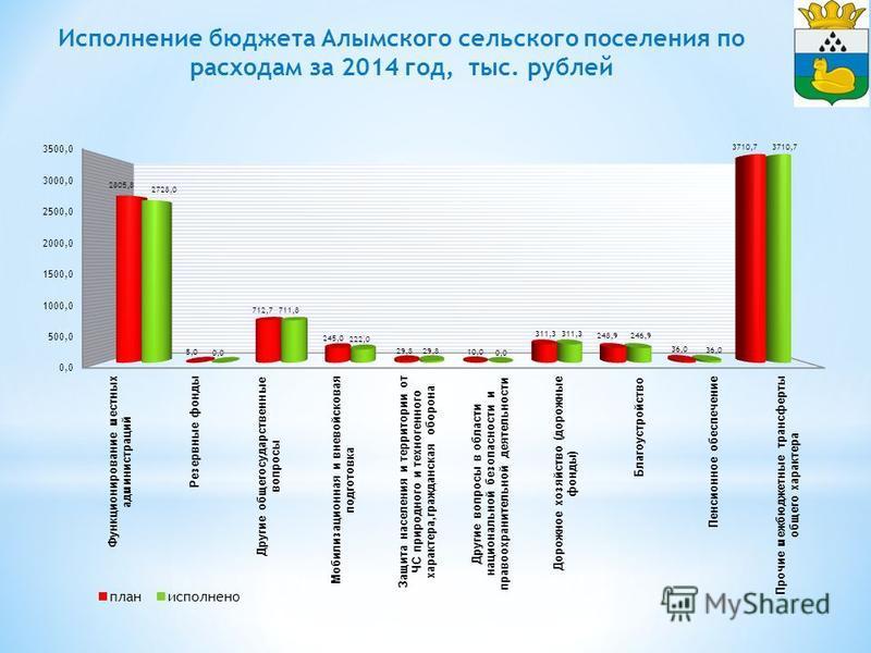 Исполнение бюджета Алымского сельского поселения по расходам за 2014 год, тыс. рублей