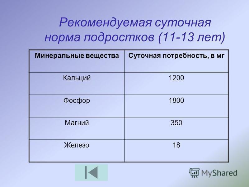 Рекомендуемая суточная норма подростков (11-13 лет) Минеральные вещества Суточная потребность, в мг Кальций 1200 Фосфор 1800 Магний 350 Железо 18