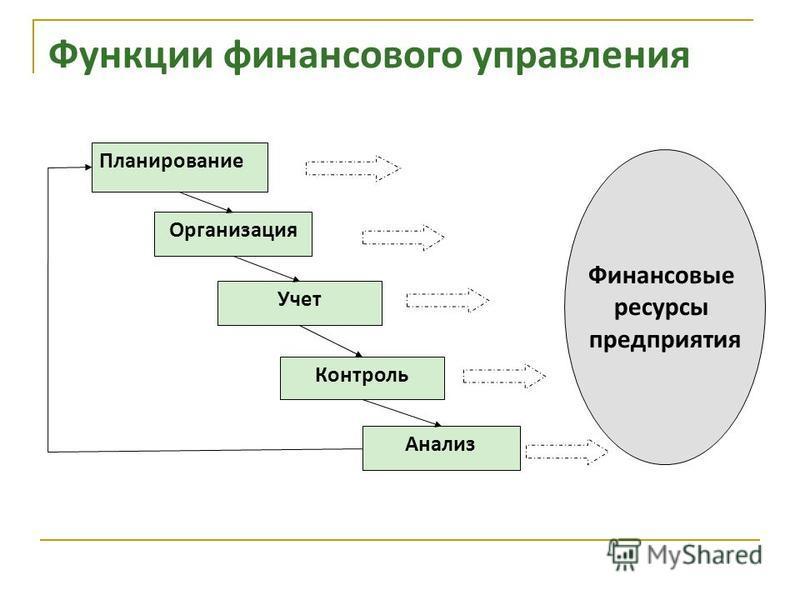 Функции финансового управления Анализ Планирование Организация Учет Контроль Финансовые ресурсы предприятия