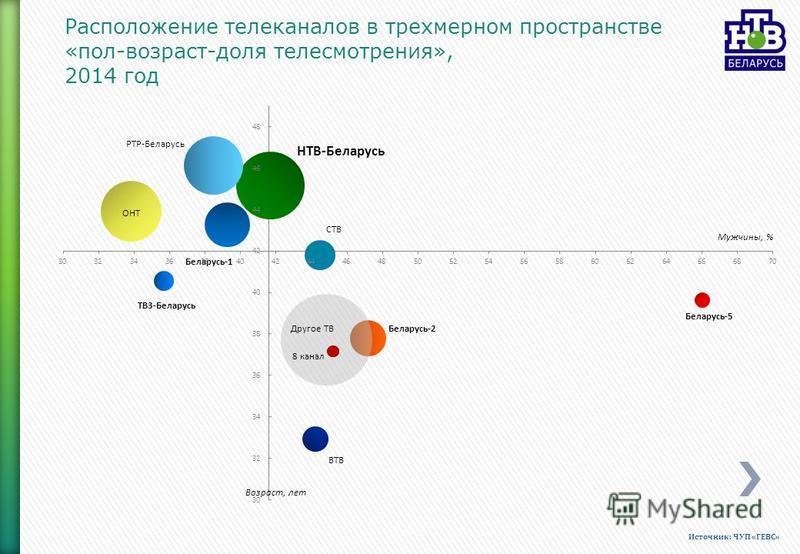 Расположение телеканалов в трехмерном пространстве «пол-возраст-доля телесмотрения», 2014 год Источник: ЧУП «ГЕВС»