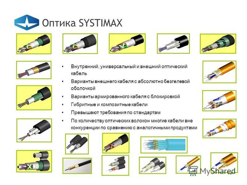 13 Оптика SYSTIMAX Внутренний, универсальный и внешний оптический кабель Варианты внешнего кабеля с абсолютно без гелевой оболочкой Варианты армированного кабеля с блокировкой Гибритные и композитные кабели Превышают требования по стандартам По колич