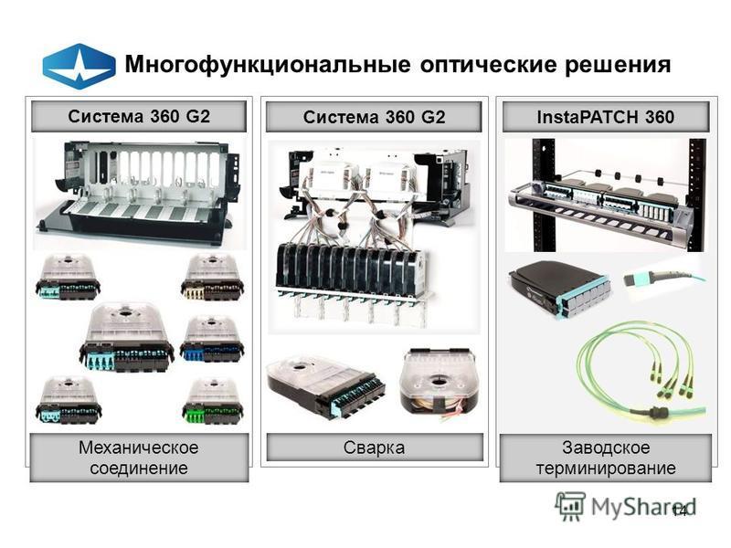 14 Многофункциональные оптические решения Система 360 G2 Механическое соединение Сварка Система 360 G2 Заводское терминированные InstaPATCH 360
