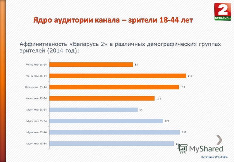 Аффинитивность «Беларусь 2» в различных демографических группах зрителей (2014 год): Источник: ЧУП «ГЕВС»