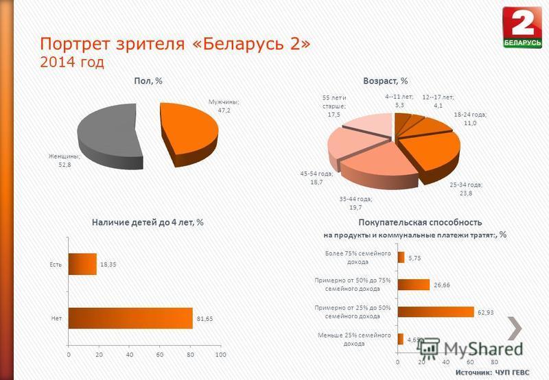 Портрет зрителя «Беларусь 2» 2014 год Источник: ЧУП ГЕВС Пол, %Возраст, % Наличие детей до 4 лет, %Покупательская способность на продукты и коммунальные платежи тратят:, %