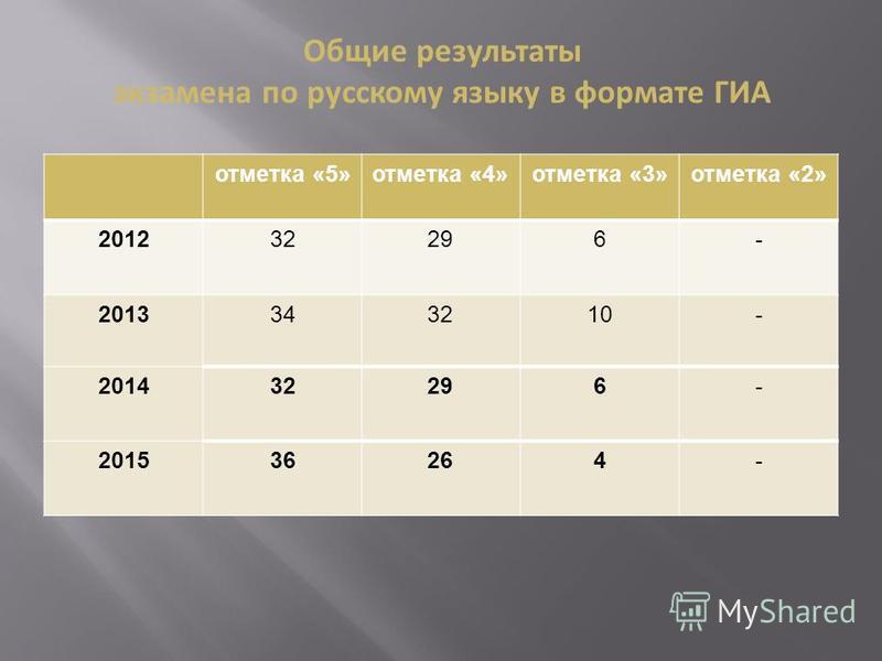 отметка «5»отметка «4»отметка «3»отметка «2» 201232296- 201334343210- 20143232296- 201536264- Общие результаты экзамена по русскому языку в формате ГИА