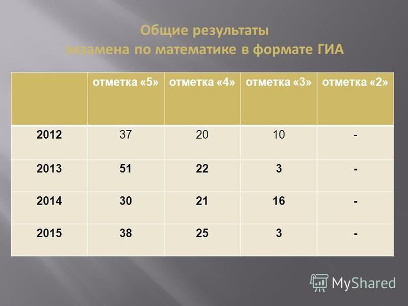 отметка «5»отметка «4»отметка «3»отметка «2» 2012372010- 201351223- 201430212116- 20153825253- Общие результаты экзамена по математике в формате ГИА